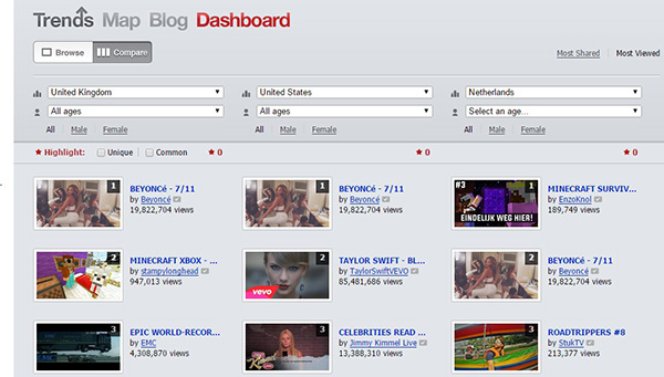 Trends Dashboard3