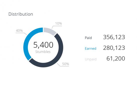 StumbleUpon Traffic Distribution