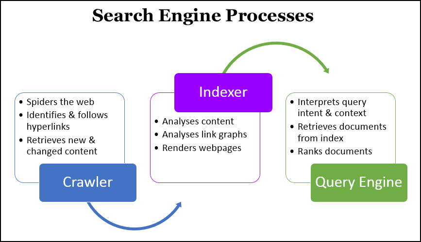 Search Engine Processes