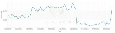 Search metrics recovery