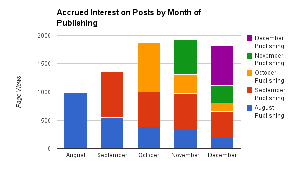Accrued Interest on Published Posts by Month of Publishing