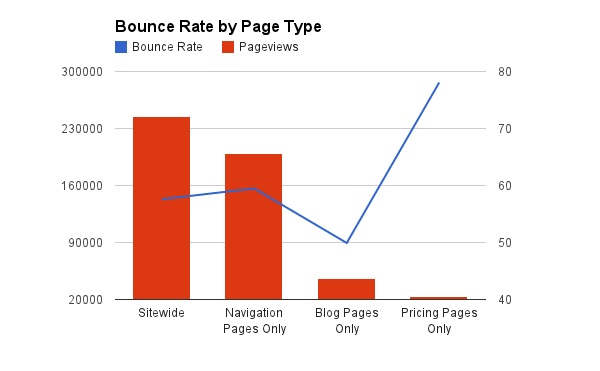 Bounce Rate by Page Type