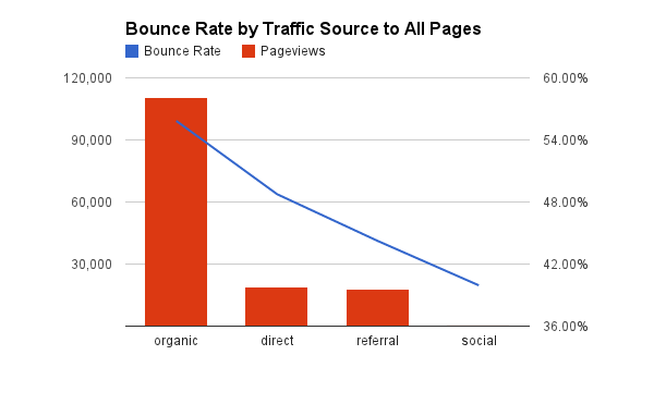 Bounce Rate by Source to All Pages