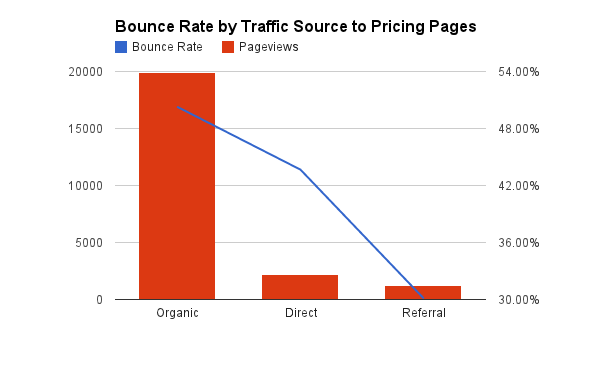 Bounce Rate by Source to Pricing Pages