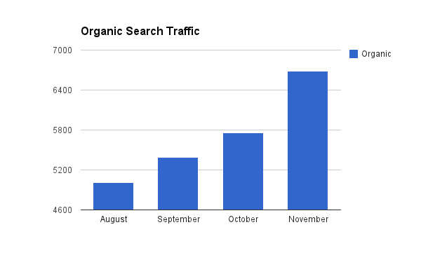 Organic Search Traffic Over Time