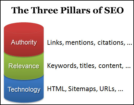 The Three Pillars of SEO