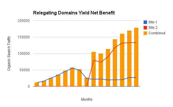 Consolidating Domains Yield Net Benefit