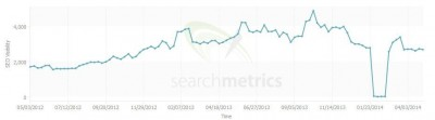 searchmetrics-penalty-drop-then-recovery