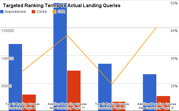 Targeted Search Terms Vs Actual Landing Queries