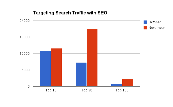 Targeting Search Traffic with SEO