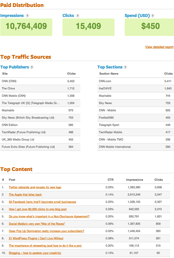 Outbrain Dashboard