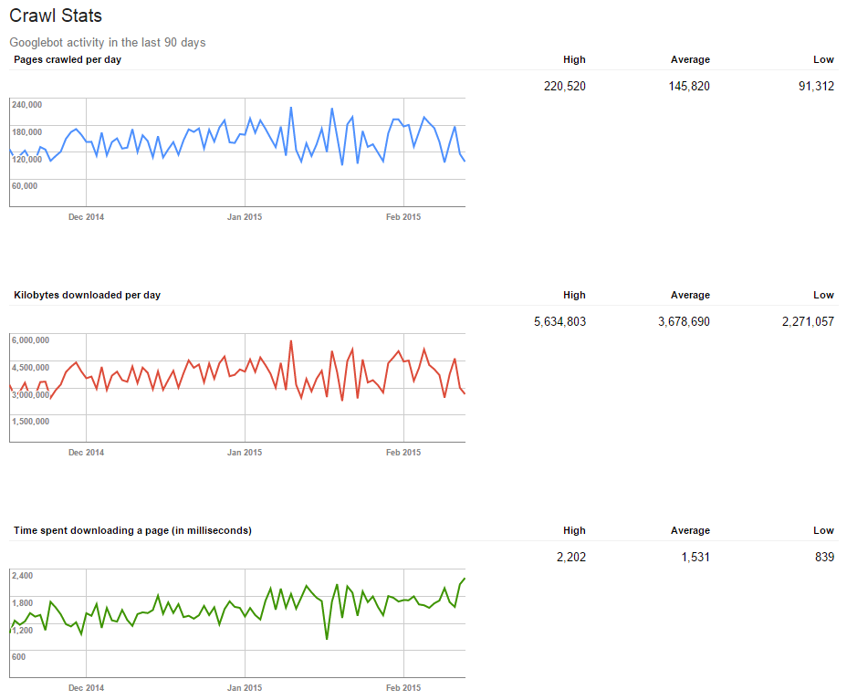 Google Webmaster Tools Crawl Stats report