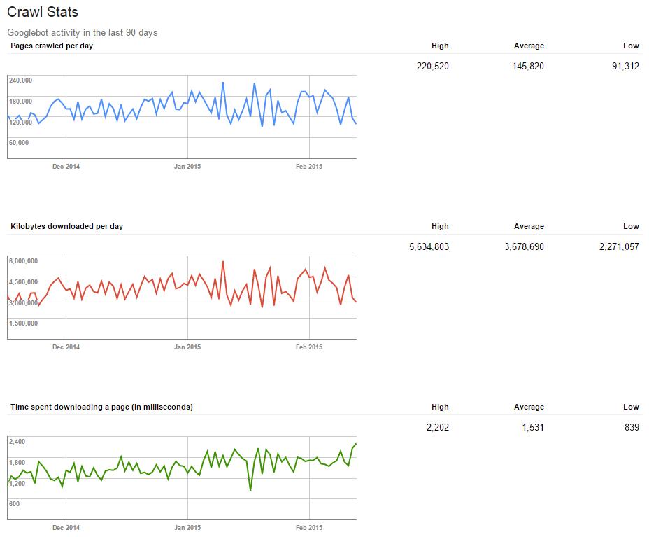 Google Webmaster Tools Crawl Stats report