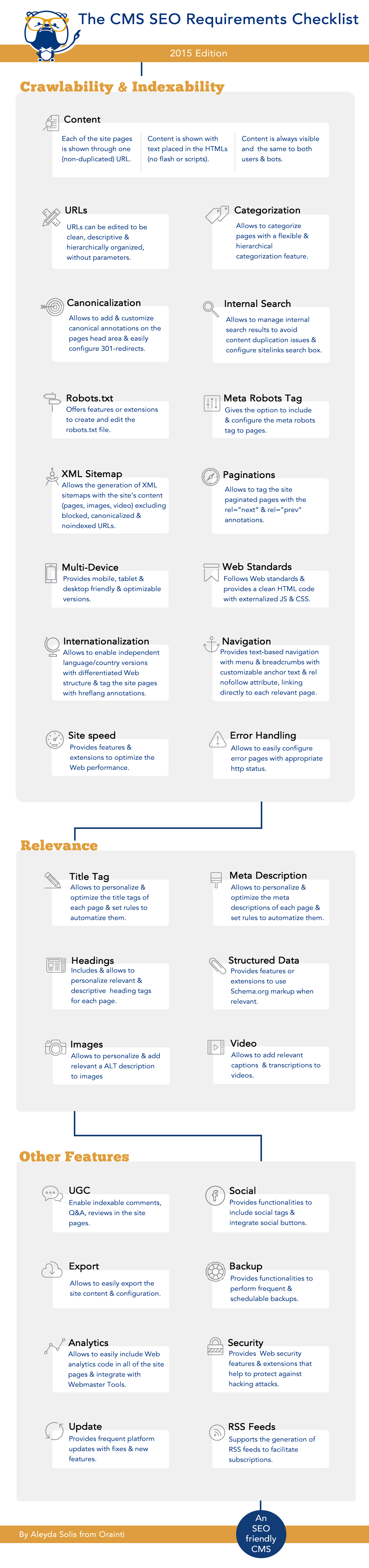 SEO CMS Requirements Checklist