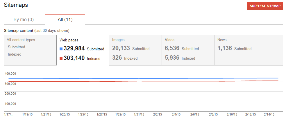 Google Webmaster Tools Sitemaps report