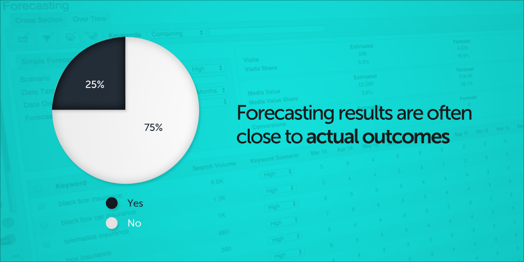 Forecasting results are often close to actual outcomes