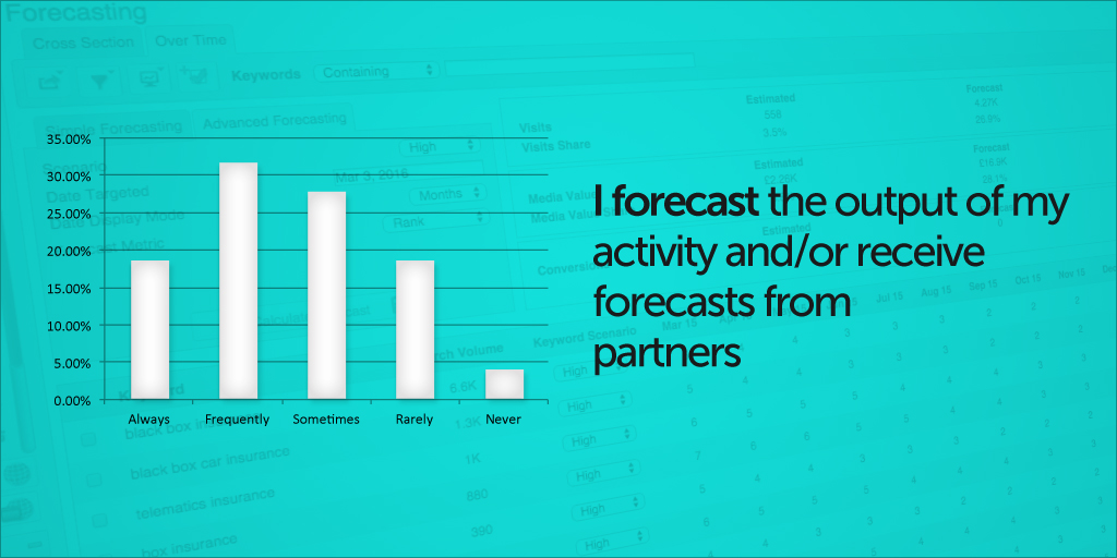 I forecast the output of my activity and-or receive forecasts from partners-1