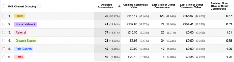 Multi Channel Reports Assisted Conversion