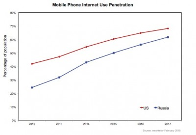Russian mobile Internet use