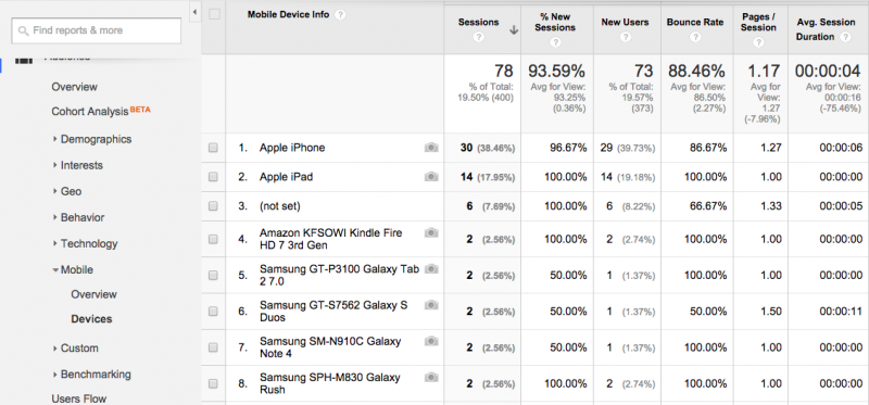 GA Top mobile devices