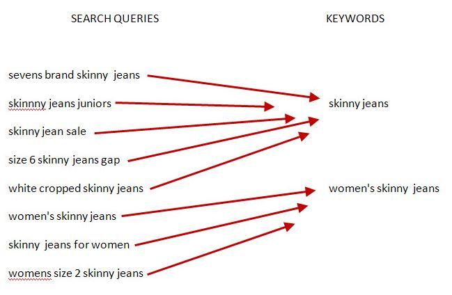01 - Diferencia entre Search Queries y Keywords - credit WordStream