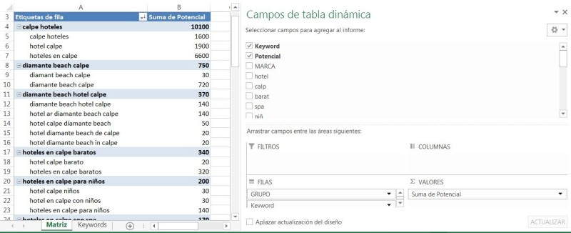 15 - Organizing keywords semantically