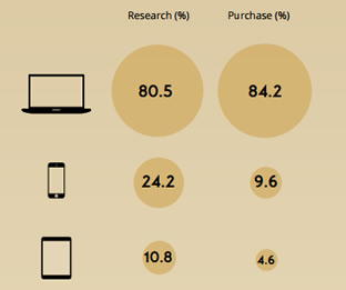 Ecommerce Behaviour By Device