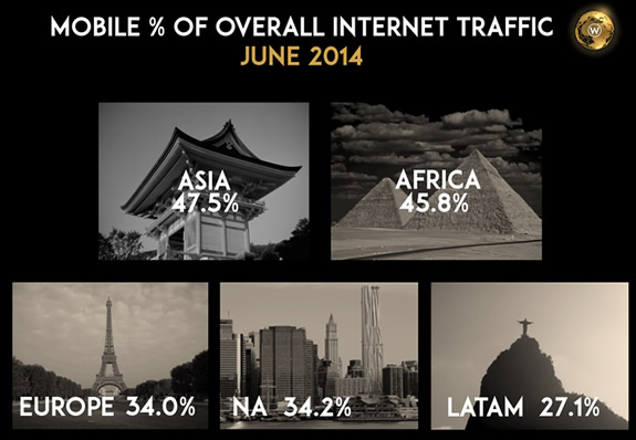 Mobile Web Usage By Region