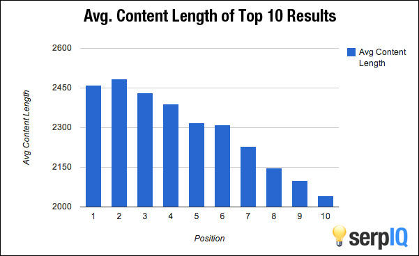 serpIQ content length vs rankings