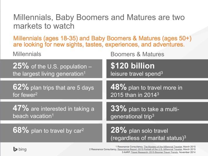 Millennials-BingAds-Travel-Insights