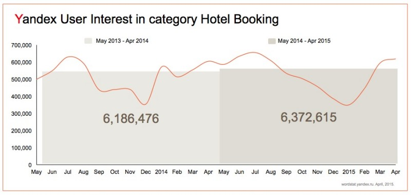 Yandex user interest in hotel booking 2015
