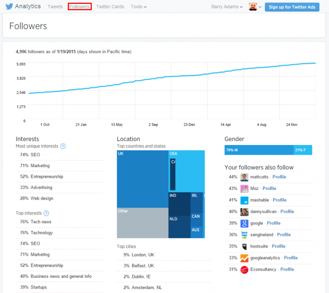 Twitter Analytics - followers