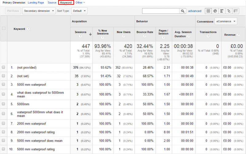 Google Analytics - keyword report