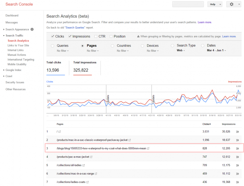 Google Search Console - top pages