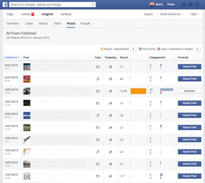 Facebook Insights - top posts