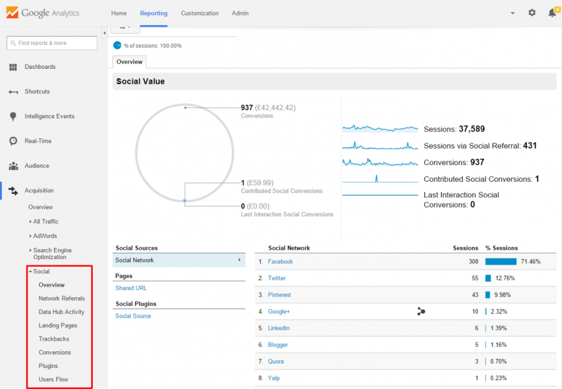 Google Analytics - social report