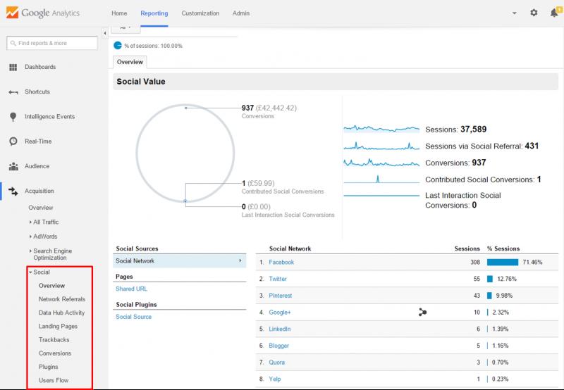 Google Analytics - social report