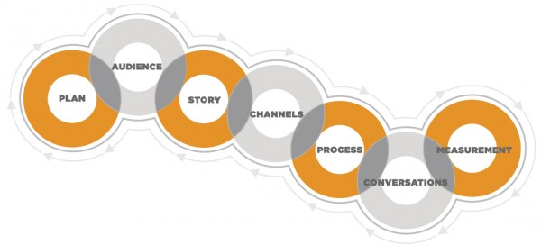 CMI Framework