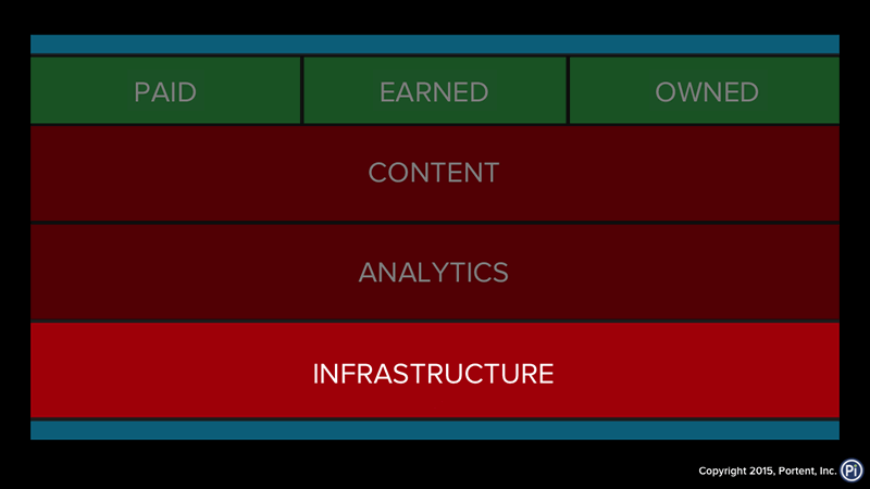 Processes and framework for digital marketing