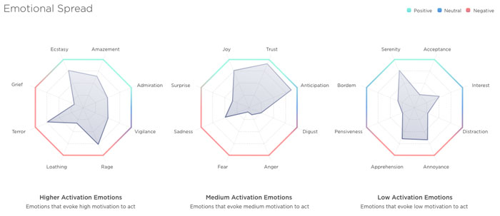 Toneapi emotion analysis