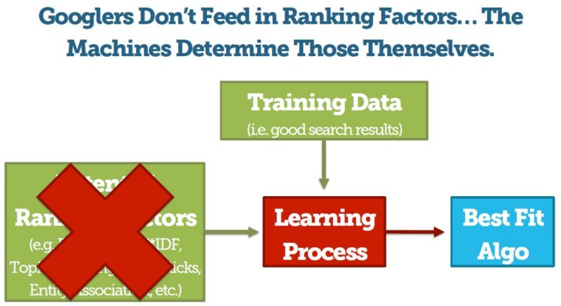 Rand Fishkin Google Search Deep Learning hypothesis
