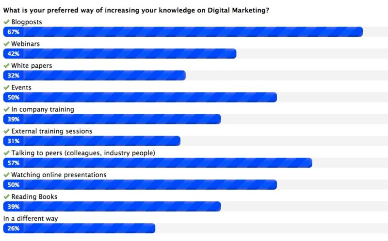 What_is_your_preferred_way_of_increasing_your_knowledge_on_Digital_Marketing_