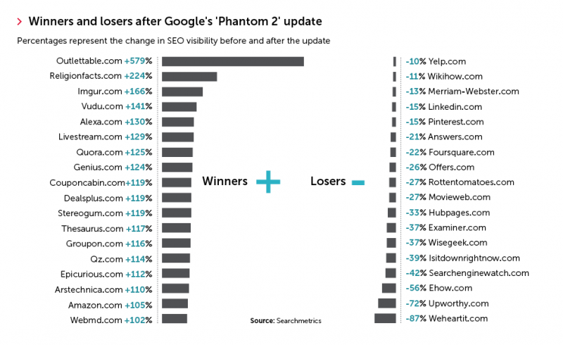 Winner and Losers in Organic Traffic - Google Phantom 2 Update