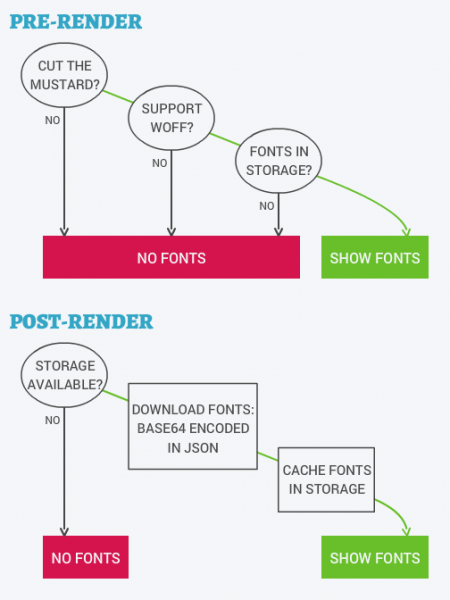 non-blocking-web-fonts-using-localstorage__the-guardian