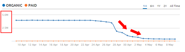 Drop in organic traffic due to Google Phantom 2 update