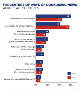 Content Formats - how we consume news