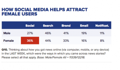 How Social Media Helps Attract Users