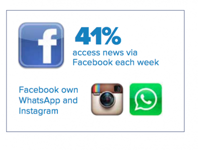 Facebook - 41% of users access news via Facebook each week