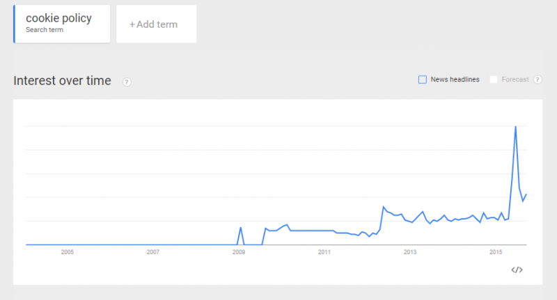 "Google trend for ""Cookie policy"""