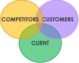 Competitors, Customers, Client venn diagram